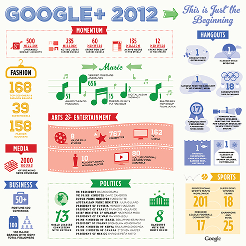 [Infographic] Google+ in 2012