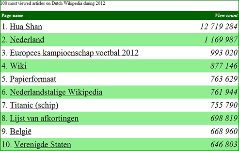 wikipedia_nl_top_10