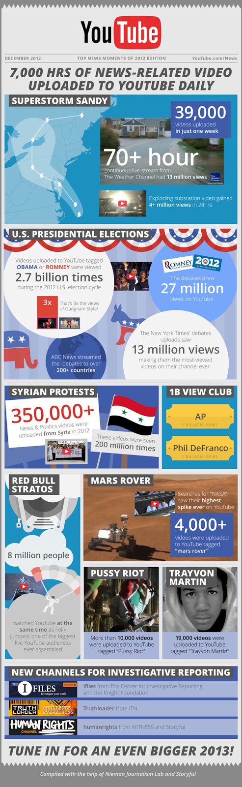 youtube_infographic_nieuws