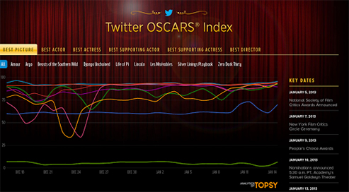 twitter_oscars_index