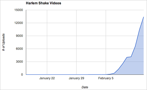 harlem_shake_youtube