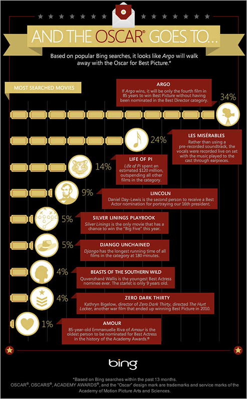 infographic_oscars