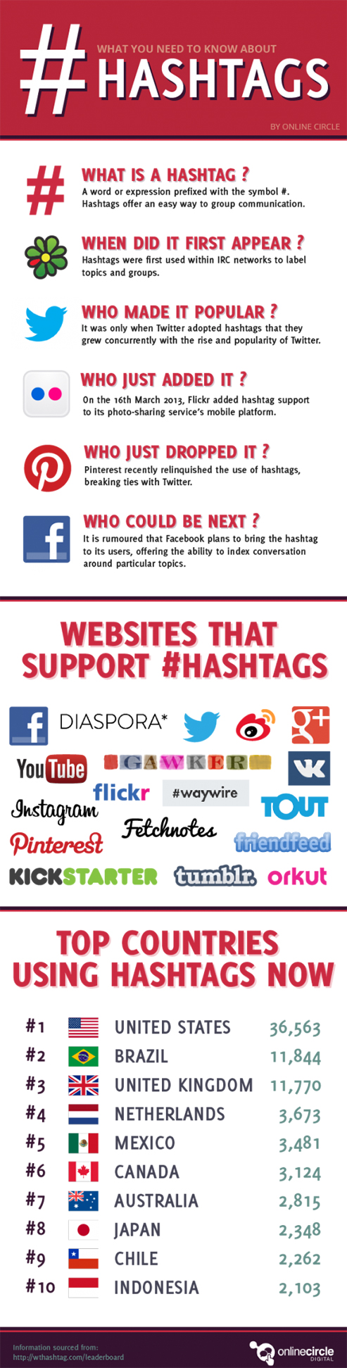 infographic_hashtags