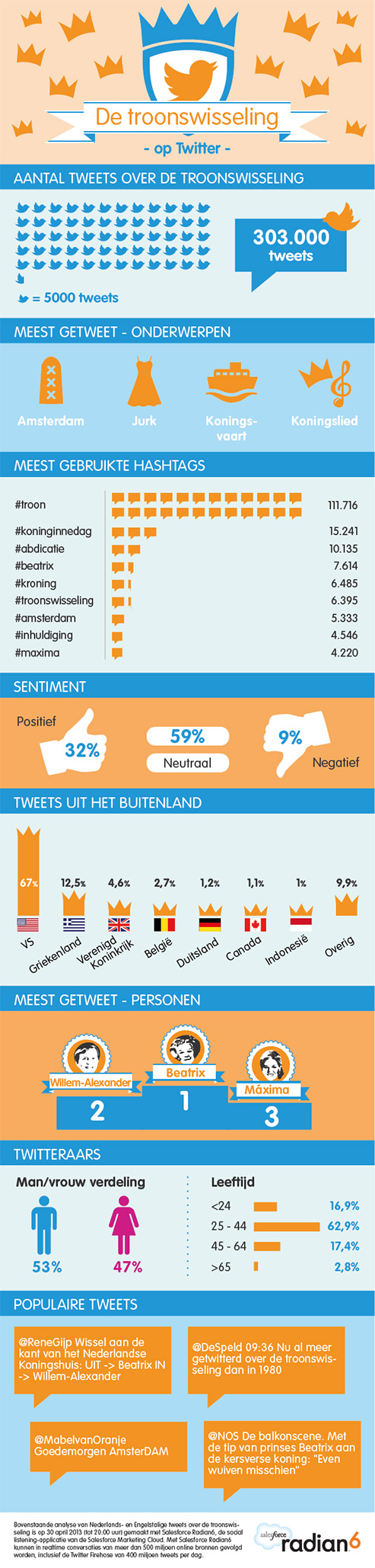 infographic_twitter_troonswisseling