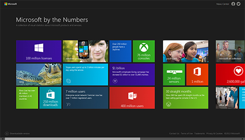 microsoft_by_the_numbers