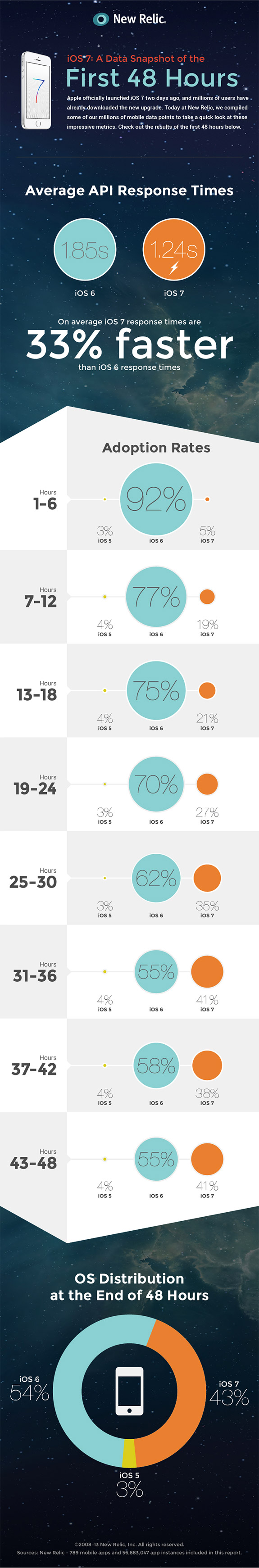 infographic_ios7_adoption_rate