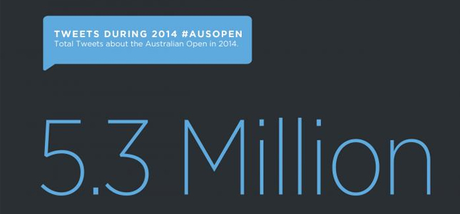 5,3 miljoen tweets over Australian Open
